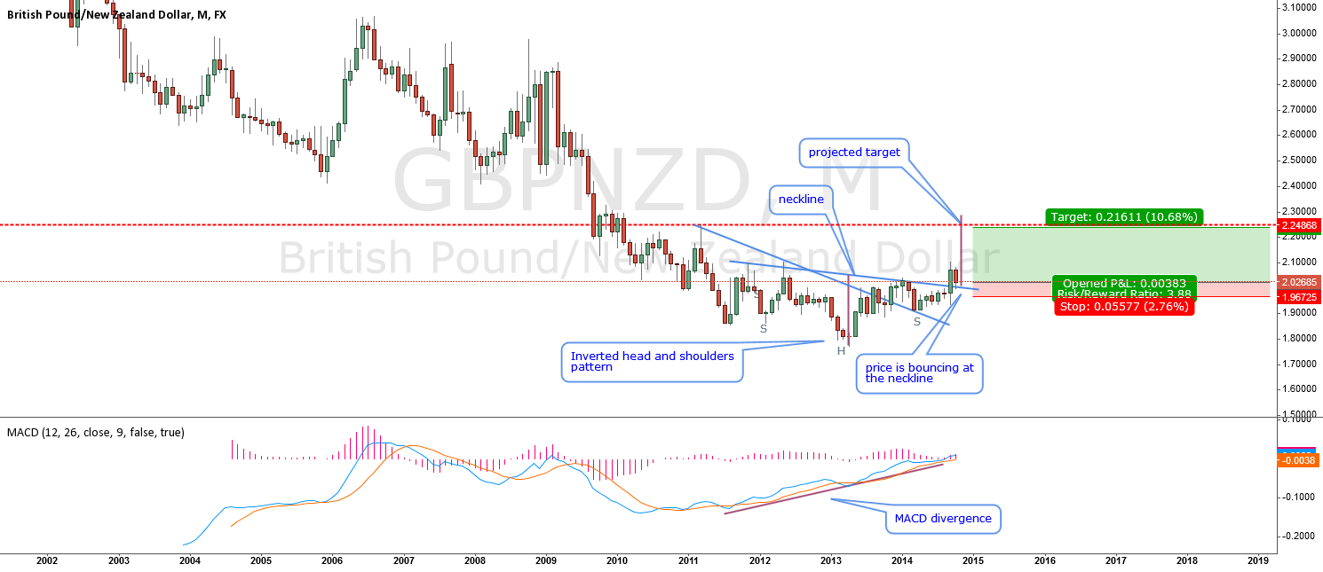 GBPNZD-inverted head and shoulders pattern bouncing at neckline