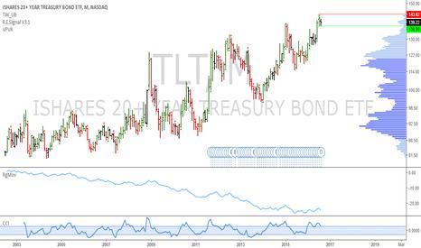 TLT: TLT: Pending monthly short