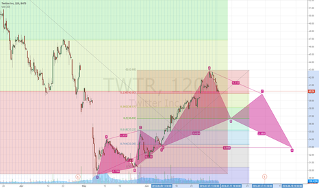 TWTR: Twitter about to break a major support line and fall to $36.80
