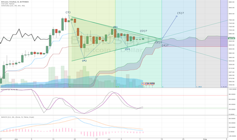 BTCUSD: BTCUSD: Contracting Triangle 4th Wave Ending on July 15-18th