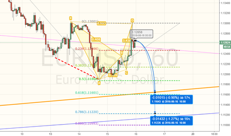 EURUSD: EURUSD - продажа, продолжение идеи
