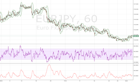 EURJPY: ユーロ / 円、長期的には弱気地合