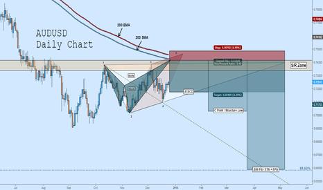 AUDUSD: AUDUSD Short: Shark + Wolfe + S/R + Trend Continuation