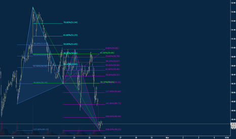 USOIL: Searching in Oil for something to trade. Long off of Butterfly D