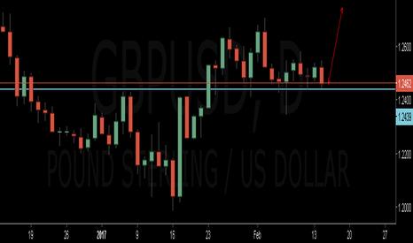 GBPUSD: BUYING OPPERTUNITY GBP/USD