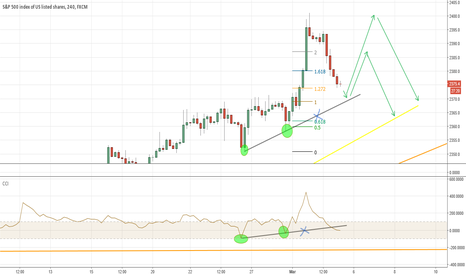 SPX500: SPX500 Not a convincing sell yet
