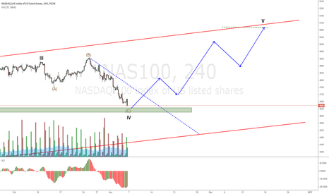 NAS100: NASDAQ 100 still waiting on a break of the dashed line