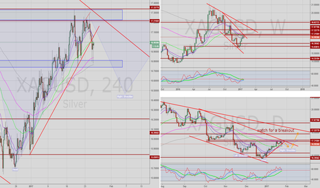 XAGUSD: XAGUSD head and shoulders or trend line breakout