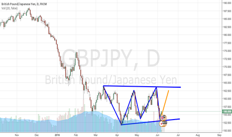 GBPJPY: GBPJPY swing trade in action