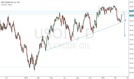 USOIL: Looking for a short setup on the reversal from 51.5  area