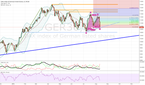 GER30: Is it LONG from here???