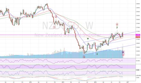 NZDUSD: On its way to 0.60 ????