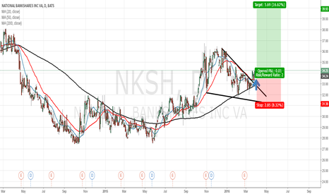 NKSH: National BankShares on the wedge down pattern.