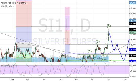 SI1!: Silver July'16