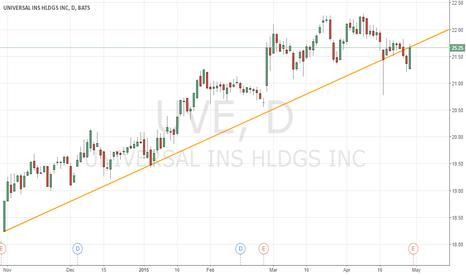 UVE: Short the trendline break on UVE