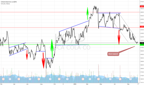 KO: Coca-Cola Company – near support