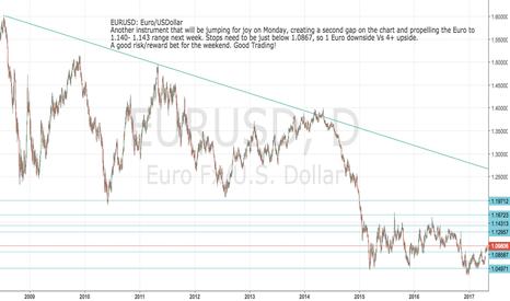 EURUSD: EURUSD: 4 euros upside and 1EU downside over weekend