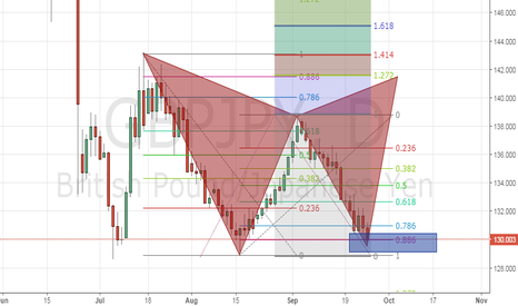 GBPJPY: gbpjpy valid buy  this time