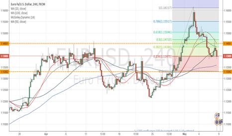 EURUSD: Short on Rises