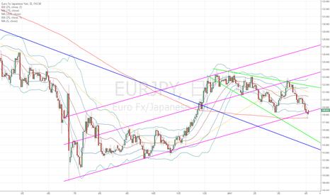 EURJPY: ユーロ円:バンドウォークではなく、ラリーか?