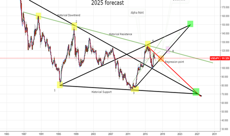 USDJPY: USDJPY 2025 Forecast/ JUST for My Researches /Monthly