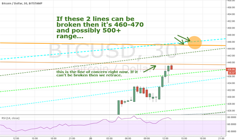 BTCUSD: Trend lines to help you with your trade.