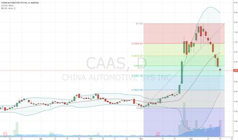 CAAS: $CAAS fib retrace 0.618