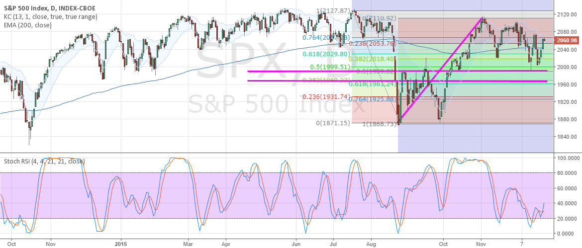 SPX possible targets