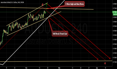 AUDUSD: Impressive sell - Could be more than 600 Pips