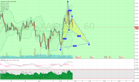 XAGUSD: XAGUSD potential bullish bat pattern on hourly chart