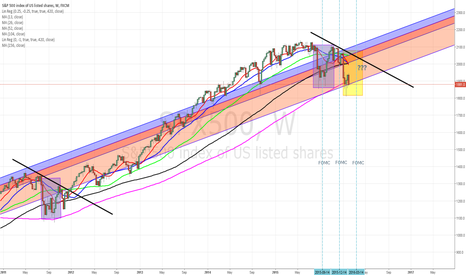 SPX500: Interesting S&P Weekly Moving Averages?