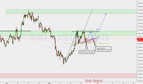 XAUUSD: Trend continuation (ascending triangle)