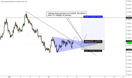 AUDUSD: AUDUSD living in tryangle