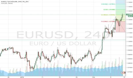 EURUSD: Intraday EURUSD Long