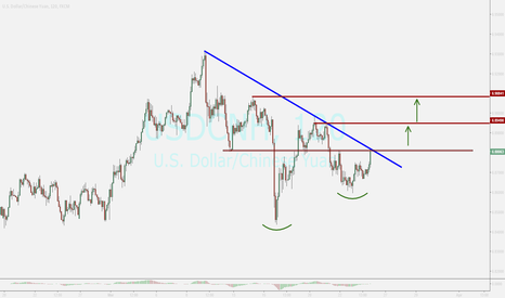 USDCNH: YUAN...strong moving