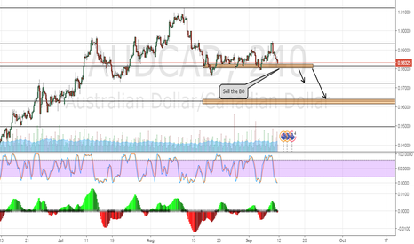 AUDCAD: AUDCAD Technical analysis -  be ready for a sell
