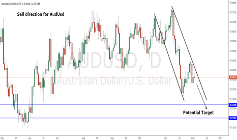 AUDUSD: Sell direction for Audusd
