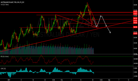 AUDJPY: AUDJPY - Looking interesting