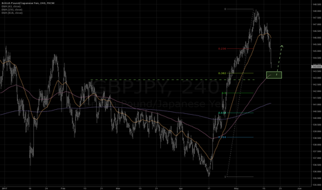 GBPJPY: Strong support ahead