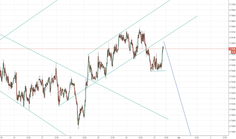 AUDUSD: still now everything like expected