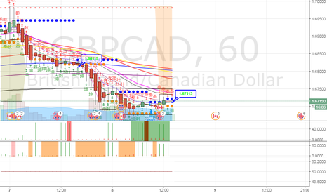GBPCAD: watching 005