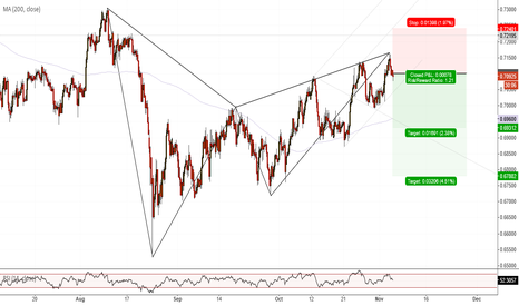 AUDCHF: AUDCHF(H4). Potential Bearish Gartley , Potential three Drives.