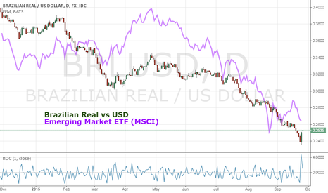 BRLUSD: Brazilian Real's Biggest Jump in Nearly 7 Years an EM Trigger?