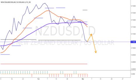 NZDUSD: ready to short NZDUSD