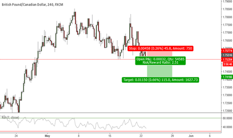 GBPCAD: GBPCAD Short breakout