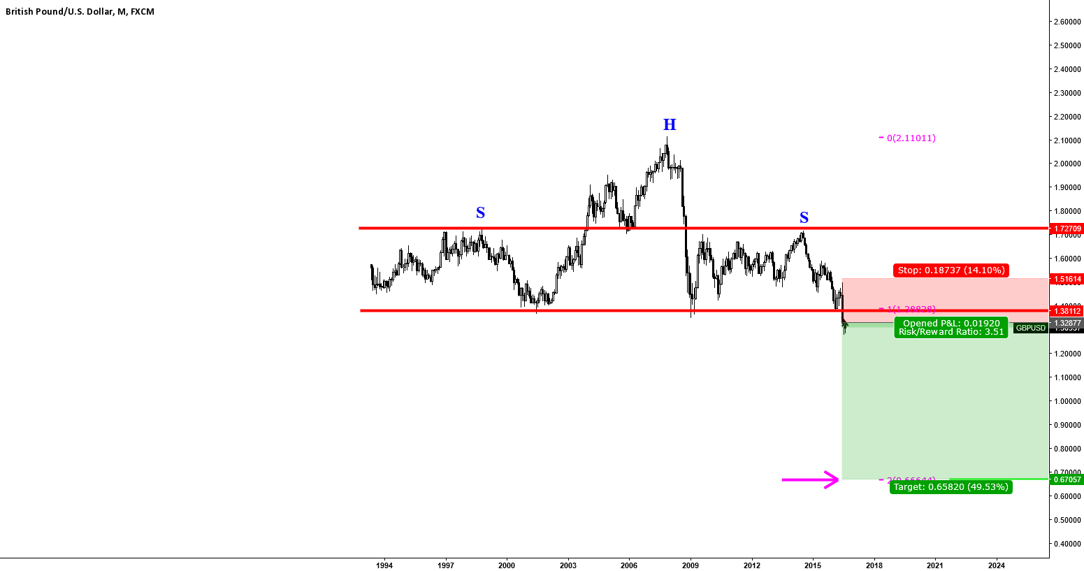 GBPUSD: CALL ME A DREAMER. I HOLD SHORT POSITION