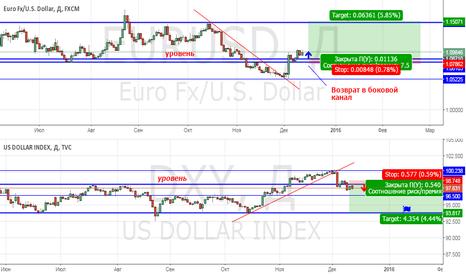 EURUSD: EURUSD покупка среднесрочно.