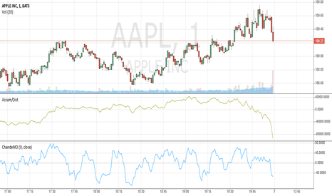 AAPL: Going to test publish this idea to see where it ends up. EURUSD