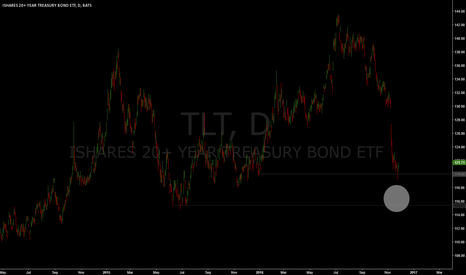 TLT: bounce zone