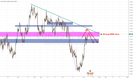 EURUSD: EURUSD might be down ( Next week analysis)